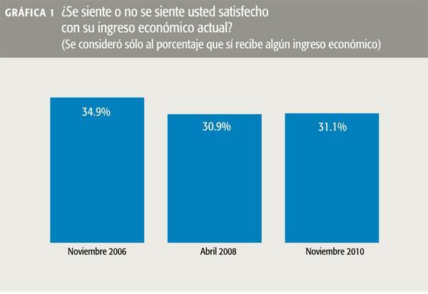 Gráfica 1 ¿Se siente o no se siente usted satisfecho con su ingreso económico actual?