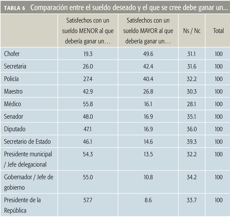 Tabla 6 Comparación entre el sueldo deseado y el que se cree debe ganar un...