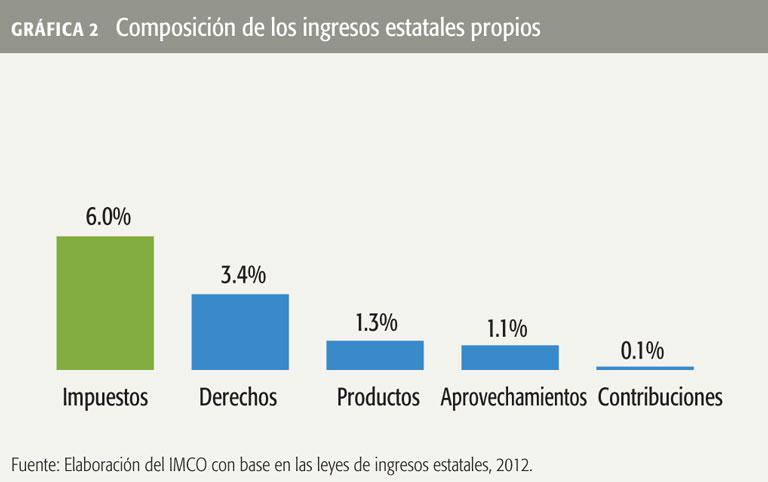 graf-2-IMCO-260